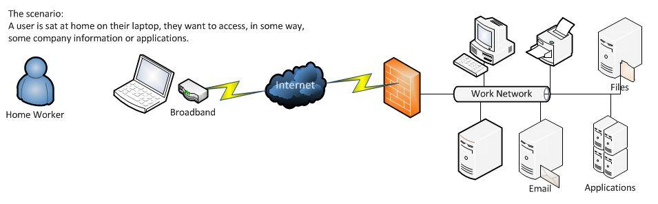 کارگاه اموزشی Routing and Remote Access Serverگروه اموزشی هیوا