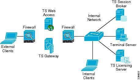 راه اندازی terminal service windows server 2008 دوره اموزشی ترمینال سرویس گروه اموزشی هیوا