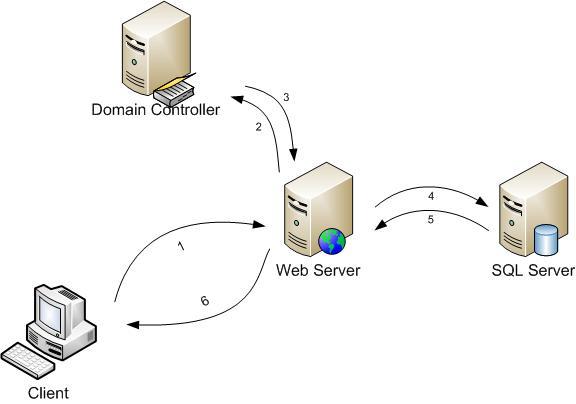 کارگاه اموزشی web server گروه اموزشی هیوا
