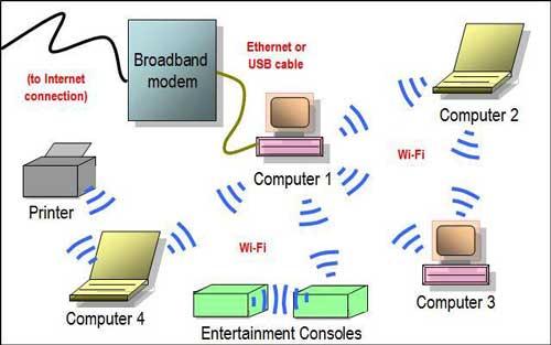 آموزش ساخت شبکه ad-hoc - هیوا شبکه