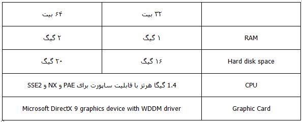 مشکل نصب ویندوز سرور 2012 مشکل نصب ویندوز 8 (تصویر 1)هیوا شبکه
