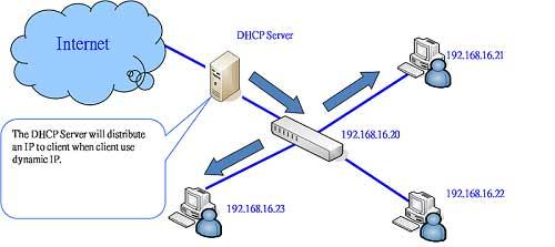 کارگاه راه اندازی DHCP Server