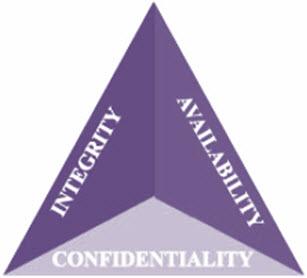 امنیت اطلاعات Information Security