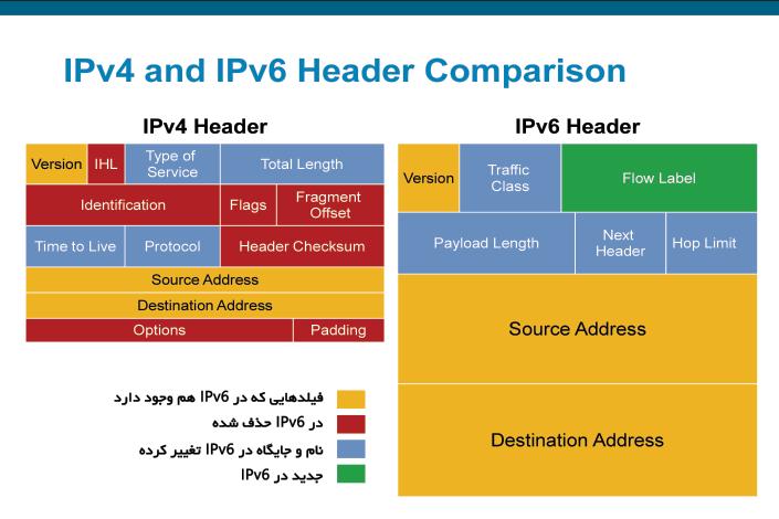 IPv6 header vs IPv4 header