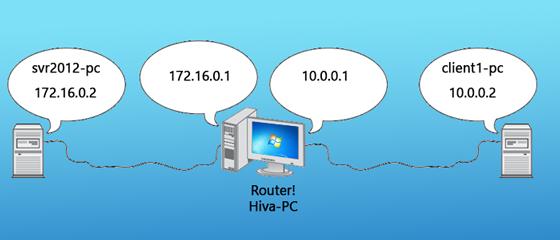 آموزش تبدیل ویندوز 7 به Router windows router 01