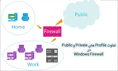 تفاوت Profile های Private و Public در Windows Firewall firewall profiles 00