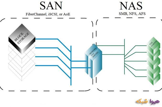 تجهیزات ذخیره سازی خانگی و اداری 03 NAS SAN