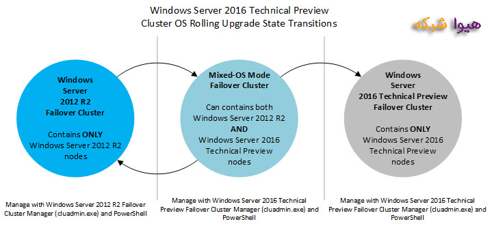 Rolling upgrades windows server 2016