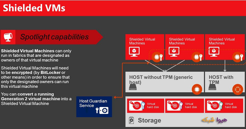 Host Guardian windows server 2016