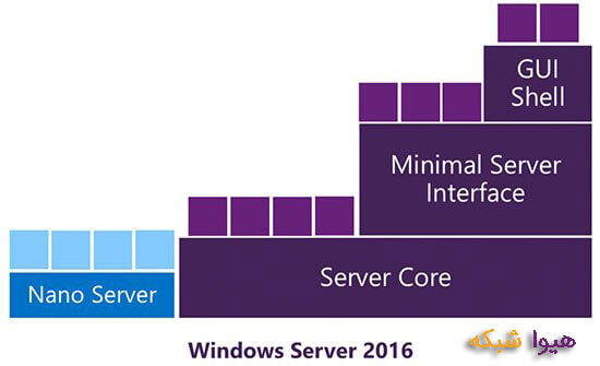 nano server windows server 2016
