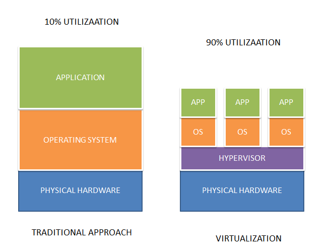 تکنولوژی مجازی سازی Virtulization technology 01