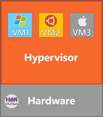 Virtulization technology 02 Hypervisor Type1