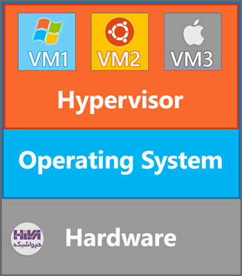تکنولوژی مجازی سازی Virtulization technology 03 Hypervisor Type2