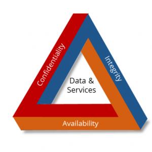 سیستم مدیریت امنیت اطلاعات (ISMS)